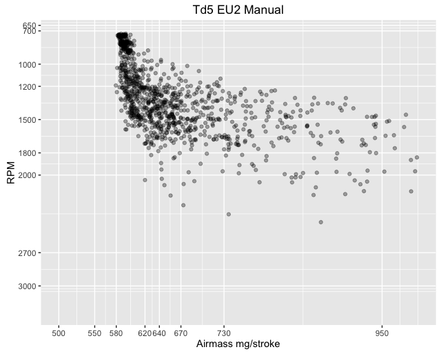 Airmass vs RPM EU3 Manual
