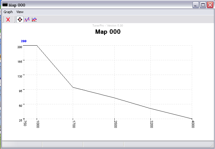 Creating Tuner Pro maps for the Td5 ECU   DiscoTD5 com