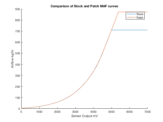 Stock and Patch MAF Curves