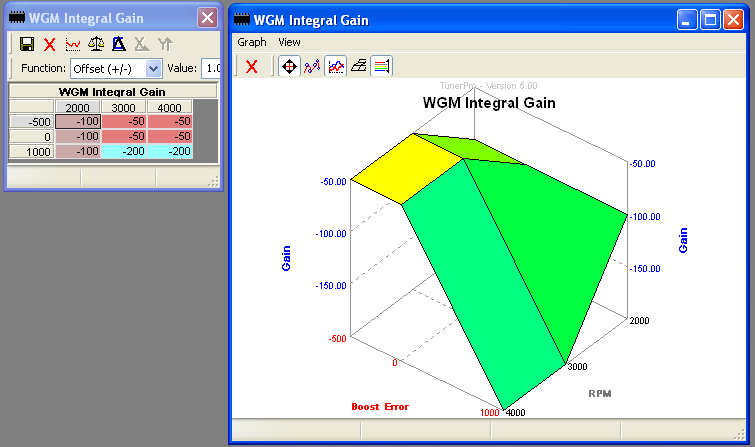 WGM Integral Gain